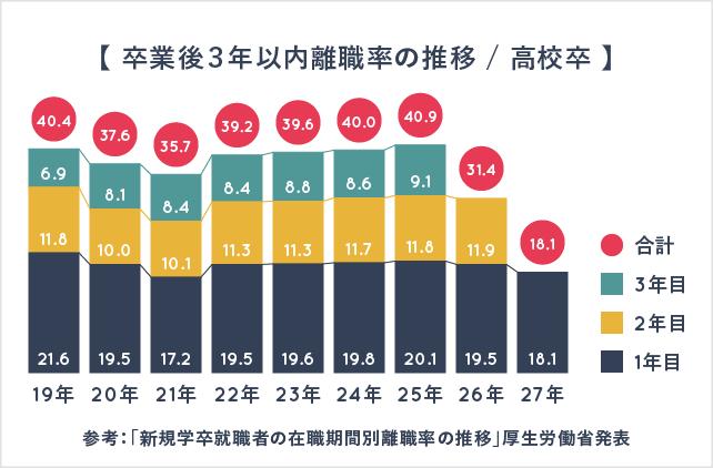 卒業後3年以内離職率の推移 / 高校卒